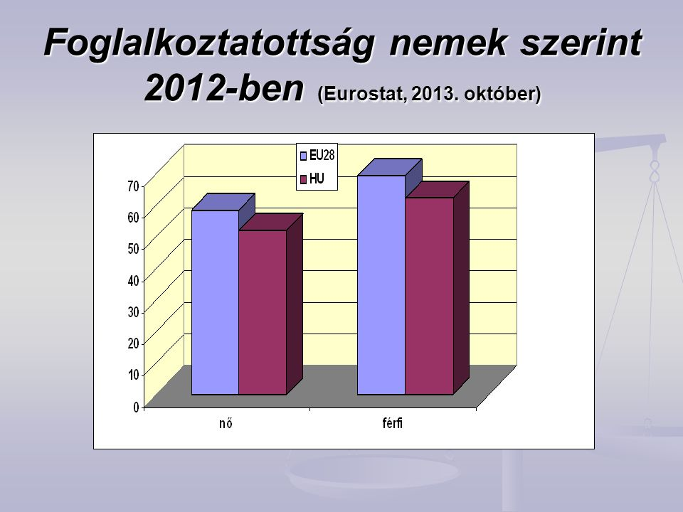 Foglalkoztatottság nemek szerint 2012-ben (Eurostat, 2013. október)