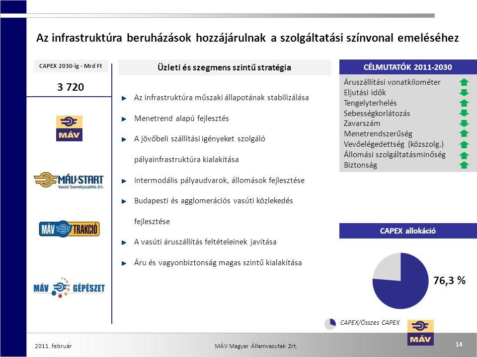 2011. február 14 MÁV Magyar Államvasutak Zrt. CAPEX allokáció CAPEX 2030-ig - Mrd Ft Üzleti és szegmens szintű stratégia Az infrastruktúra beruházások