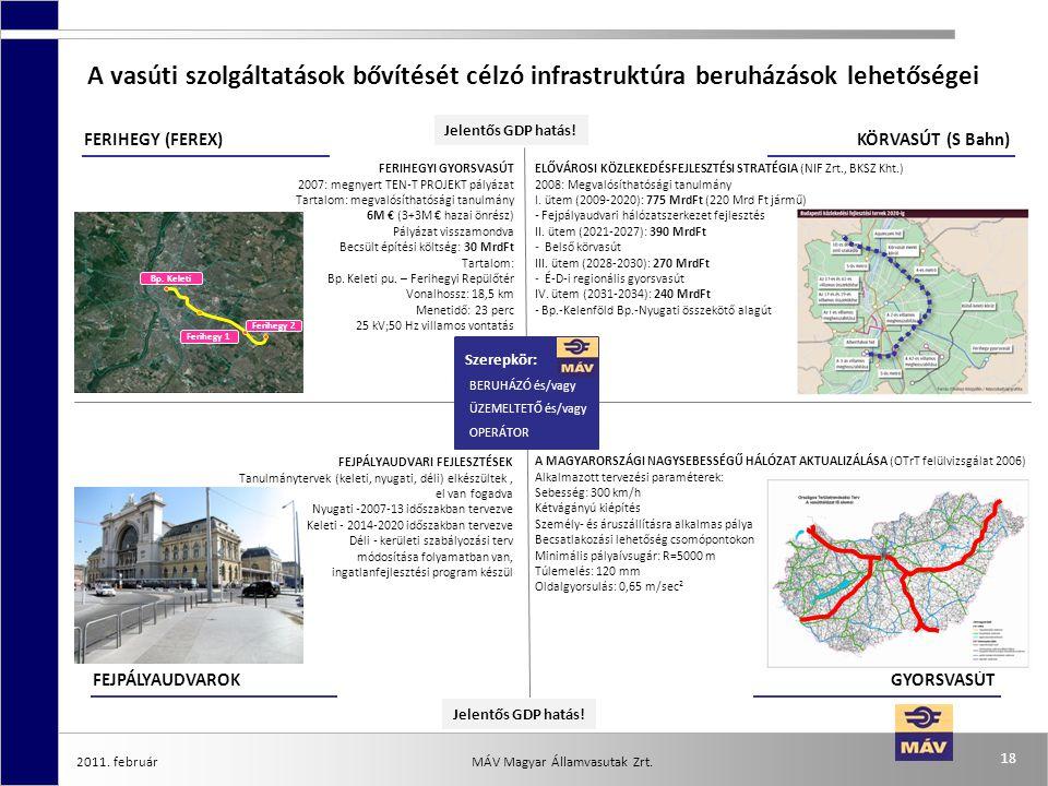 2011. február 18 MÁV Magyar Államvasutak Zrt. A vasúti szolgáltatások bővítését célzó infrastruktúra beruházások lehetőségei FERIHEGY (FEREX)KÖRVASÚT