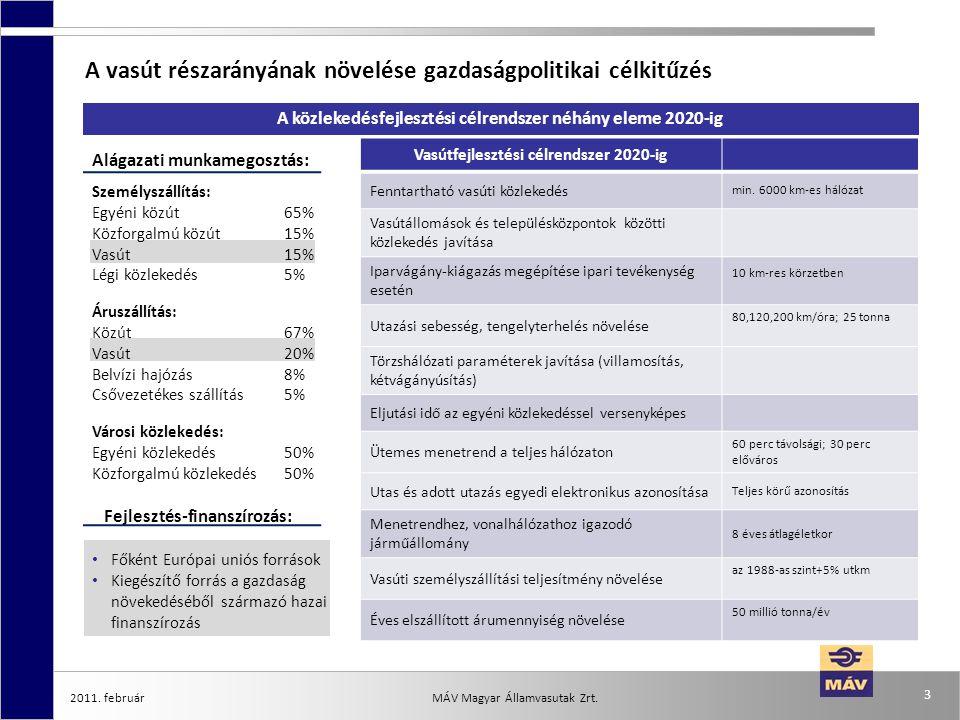 Alágazati munkamegosztás: Személyszállítás: Egyéni közút65% Közforgalmú közút15% Vasút15% Légi közlekedés5% Áruszállítás: Közút67% Vasút20% Belvízi ha