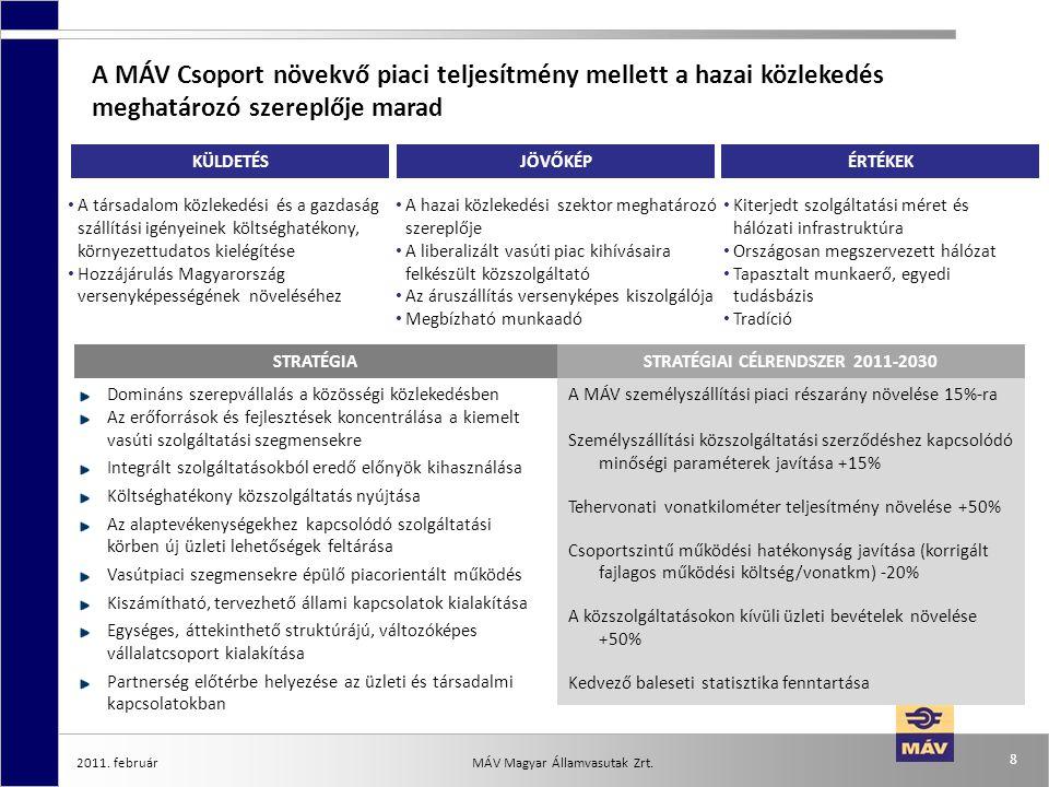 2011. február 8 MÁV Magyar Államvasutak Zrt. A MÁV Csoport növekvő piaci teljesítmény mellett a hazai közlekedés meghatározó szereplője marad Domináns