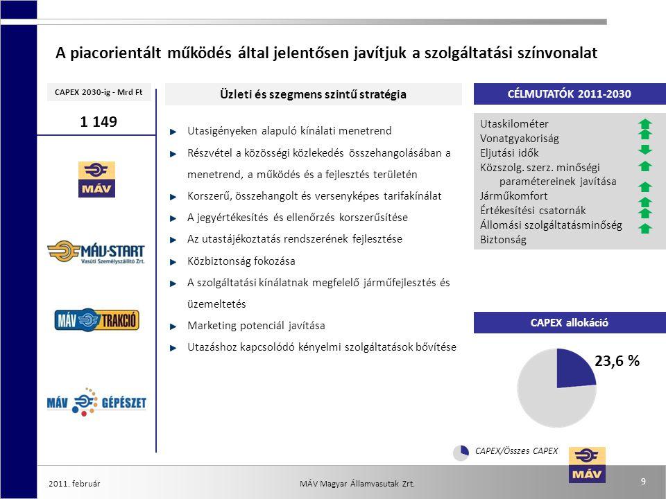 2011. február 9 MÁV Magyar Államvasutak Zrt. CAPEX allokáció CÉLMUTATÓK 2011-2030 CAPEX 2030-ig - Mrd Ft Üzleti és szegmens szintű stratégia A piacori