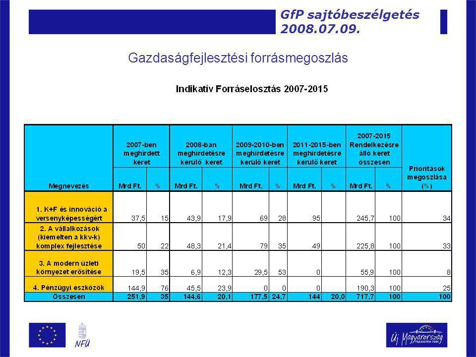 Gazdaságfejlesztési forrásmegoszlás GfP sajtóbeszélgetés 2008.07.09.