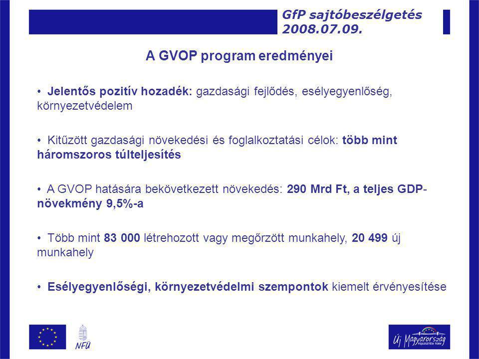 A GVOP program eredményei • Jelentős pozitív hozadék: gazdasági fejlődés, esélyegyenlőség, környezetvédelem • Kitűzött gazdasági növekedési és foglalkoztatási célok: több mint háromszoros túlteljesítés • A GVOP hatására bekövetkezett növekedés: 290 Mrd Ft, a teljes GDP- növekmény 9,5%-a • Több mint 83 000 létrehozott vagy megőrzött munkahely, 20 499 új munkahely • Esélyegyenlőségi, környezetvédelmi szempontok kiemelt érvényesítése GfP sajtóbeszélgetés 2008.07.09.