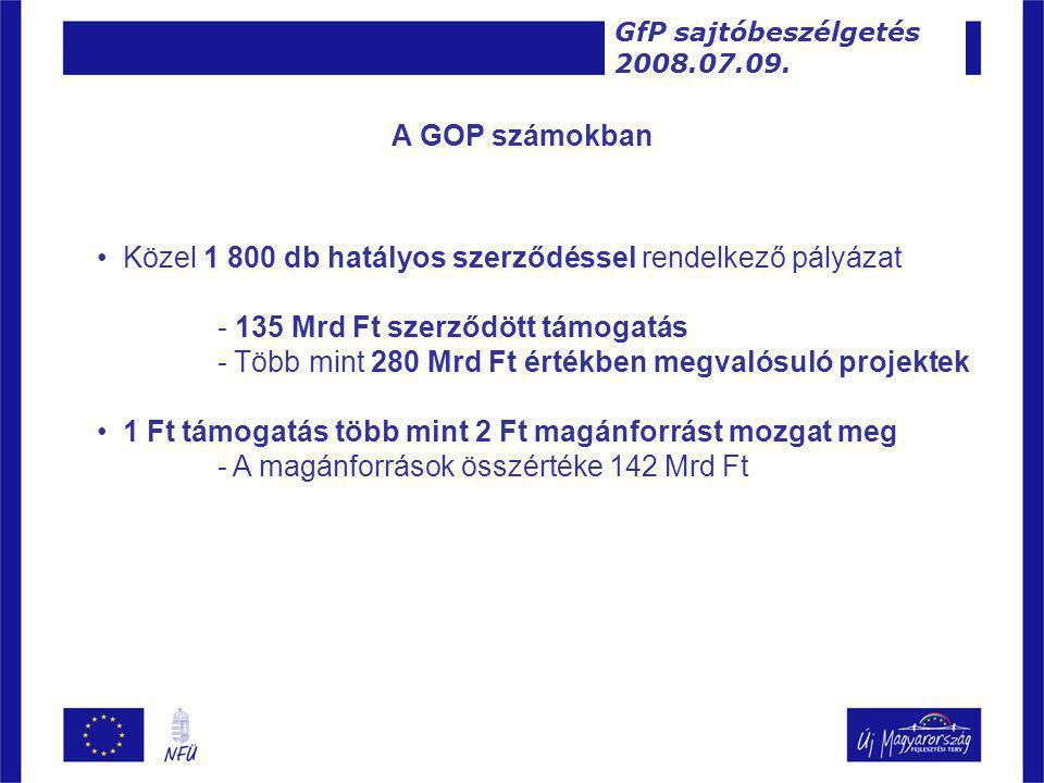 • Közel 1 800 db hatályos szerződéssel rendelkező pályázat - 135 Mrd Ft szerződött támogatás - Több mint 280 Mrd Ft értékben megvalósuló projektek • 1 Ft támogatás több mint 2 Ft magánforrást mozgat meg - A magánforrások összértéke 142 Mrd Ft GfP sajtóbeszélgetés 2008.07.09.