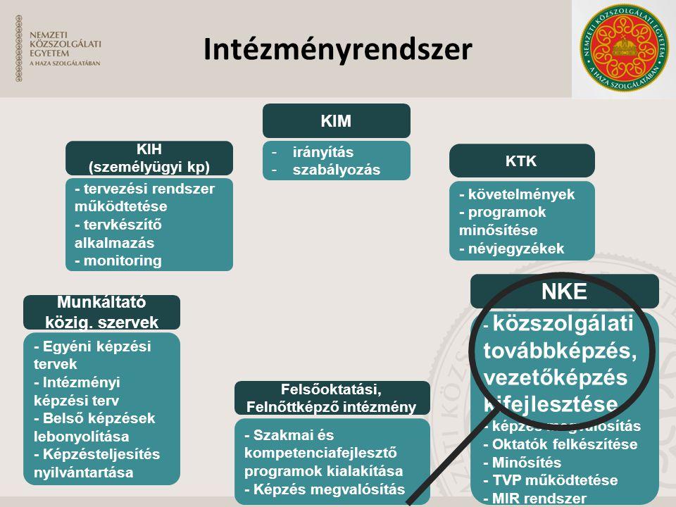 Intézményrendszer KIM -irányítás -szabályozás KTK - követelmények - programok minősítése - névjegyzékek KIH (személyügyi kp) - tervezési rendszer műkö