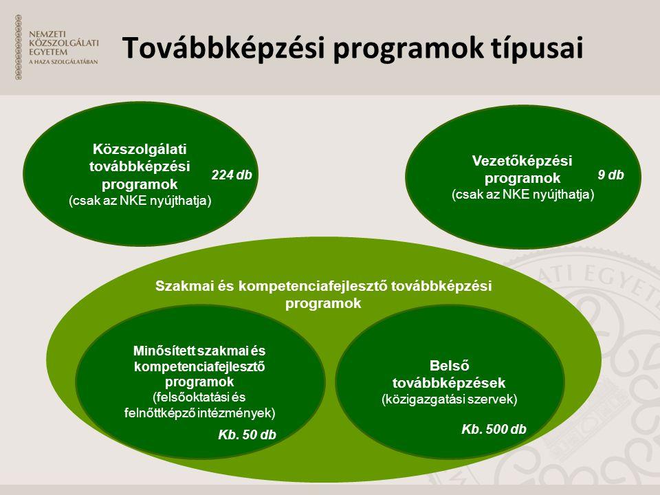 Továbbképzési programok típusai Közszolgálati továbbképzési programok (csak az NKE nyújthatja) Szakmai és kompetenciafejlesztő továbbképzési programok