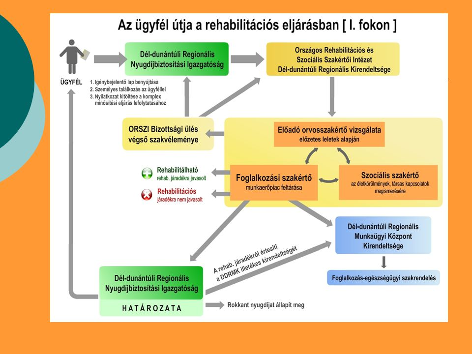 Folyósítás feltétele Együttműködés a munkaügyi központ lakóhelye/tartózkodási hely szerint illetékes kirendeltséggel (a határozat kézhezvételétől követő 10 napon belül jelentkezési kötelezettség a kirendeltségen)