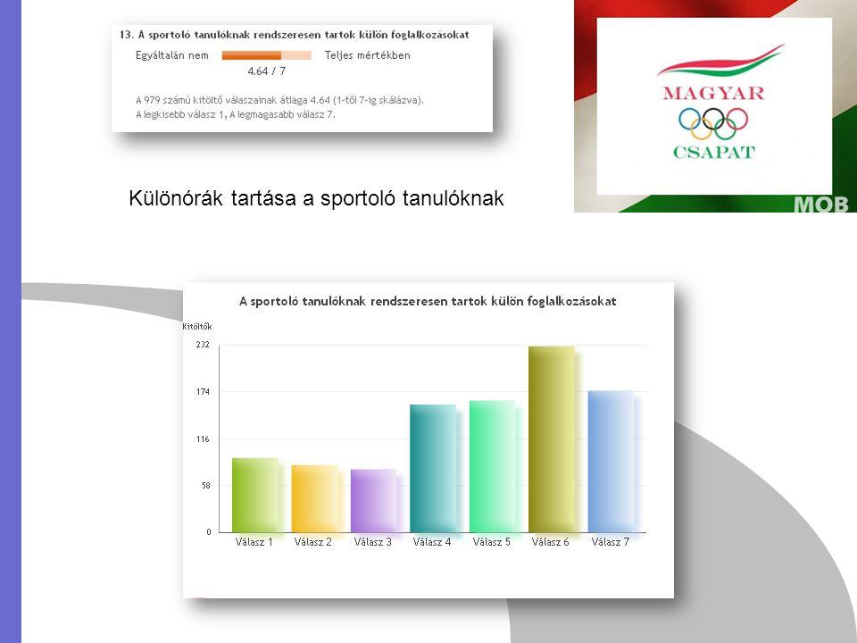 Különórák tartása a sportoló tanulóknak