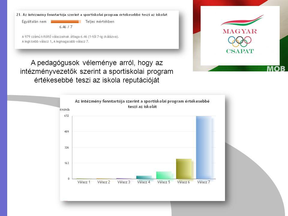 A pedagógusok véleménye arról, hogy az intézményvezetők szerint a sportiskolai program értékesebbé teszi az iskola reputációját