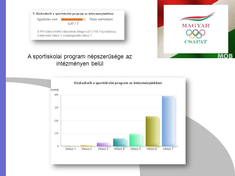 A sportiskolai program népszerűsége az intézményen belül
