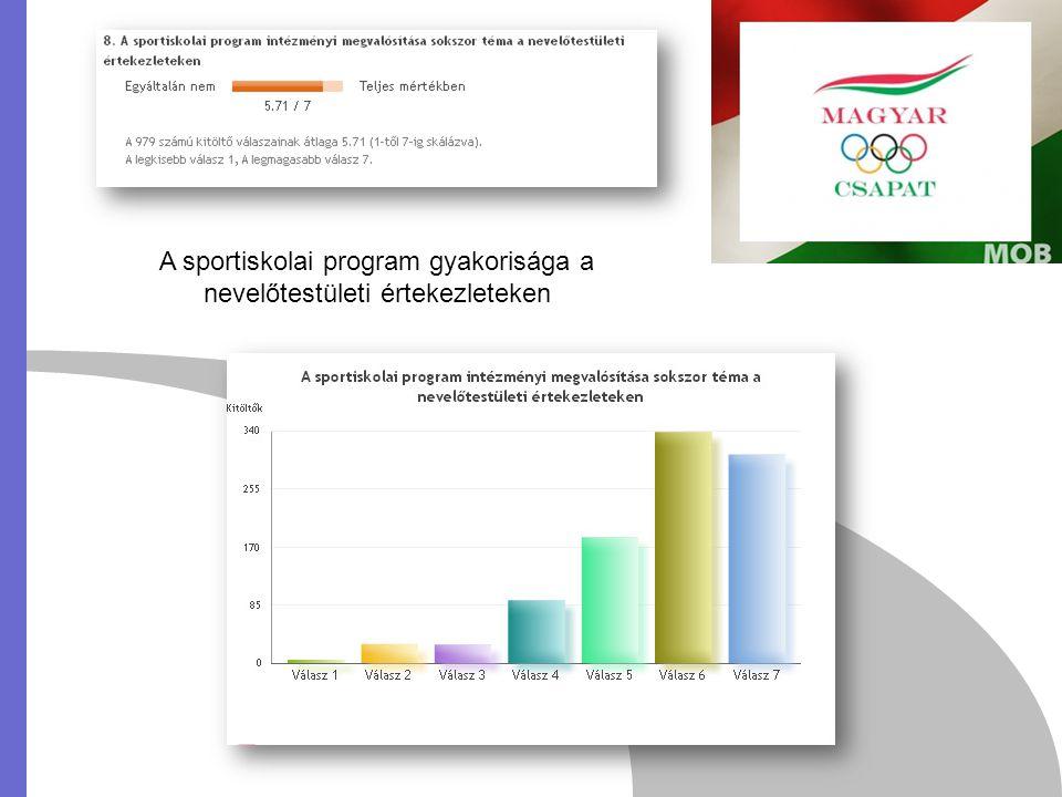 A sportiskolai program gyakorisága a nevelőtestületi értekezleteken