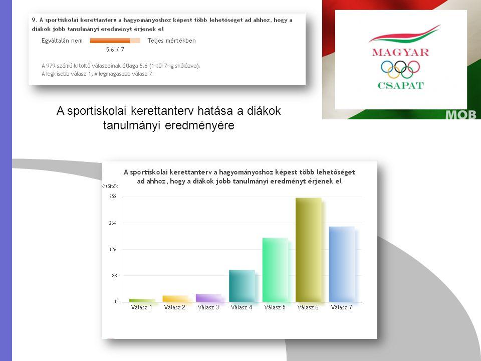 A sportiskolai kerettanterv hatása a diákok tanulmányi eredményére