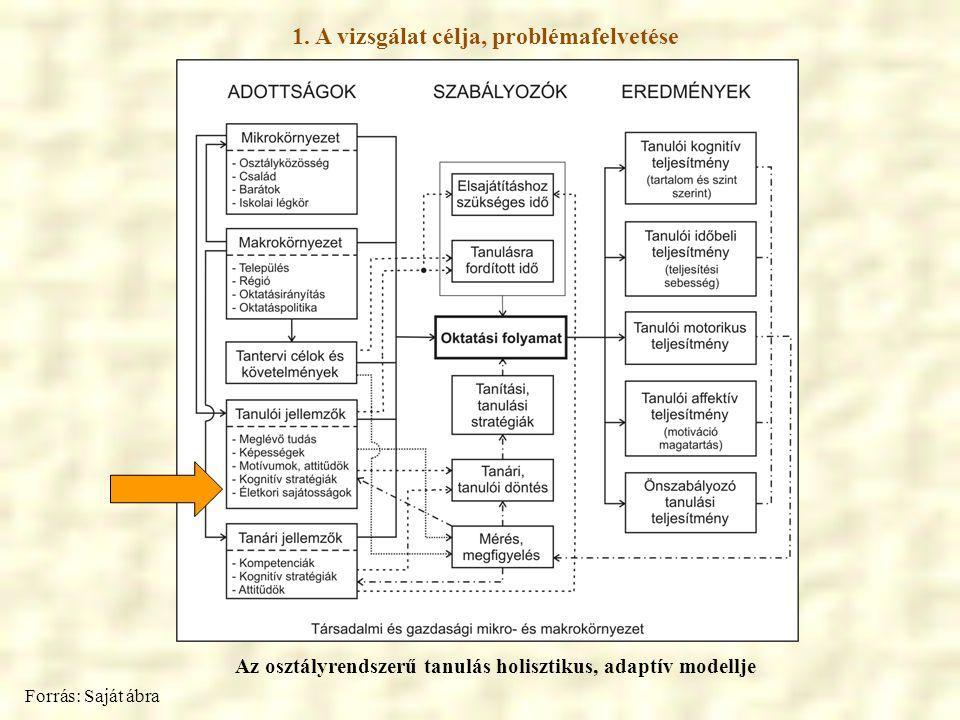 1. A vizsgálat célja, problémafelvetése Az osztályrendszerű tanulás holisztikus, adaptív modellje Forrás: Saját ábra