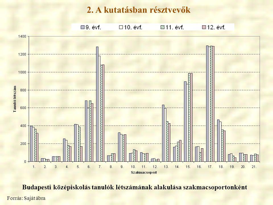 2. A kutatásban résztvevők Budapesti középiskolás tanulók létszámának alakulása szakmacsoportonként Forrás: Saját ábra