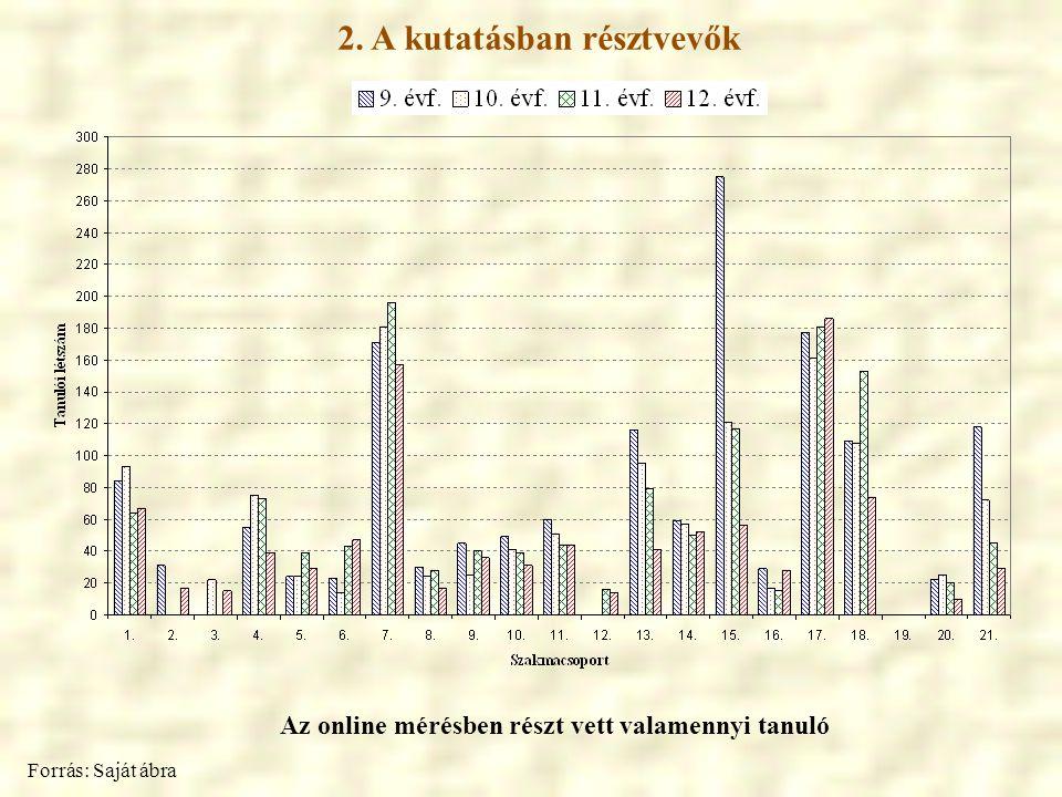2. A kutatásban résztvevők Az online mérésben részt vett valamennyi tanuló Forrás: Saját ábra