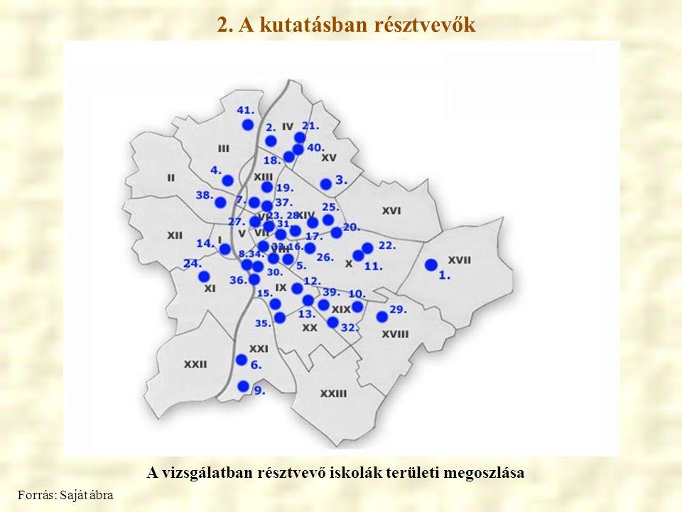 2. A kutatásban résztvevők A vizsgálatban résztvevő iskolák területi megoszlása Forrás: Saját ábra