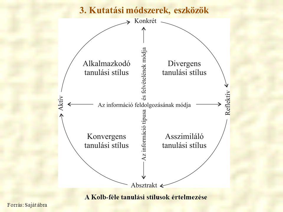 3. Kutatási módszerek, eszközök Forrás: Saját ábra A Kolb-féle tanulási stílusok értelmezése