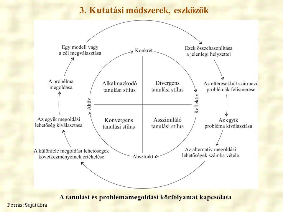 3. Kutatási módszerek, eszközök Forrás: Saját ábra A tanulási és problémamegoldási körfolyamat kapcsolata