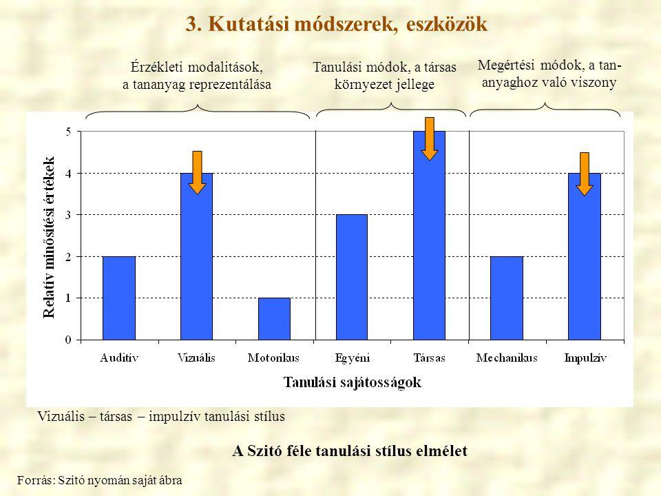 3. Kutatási módszerek, eszközök Forrás: Szitó nyomán saját ábra A Szitó féle tanulási stílus elmélet Érzékleti modalitások, a tananyag reprezentálása