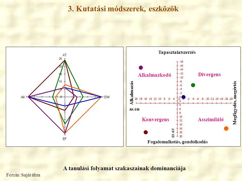 Tapasztalatszerzés Fogalomalkotás, gondolkodás Megfigyelés, megértés Alkalmazás Divergens Konvergens Alkalmazkodó Asszimiláló 3. Kutatási módszerek, e