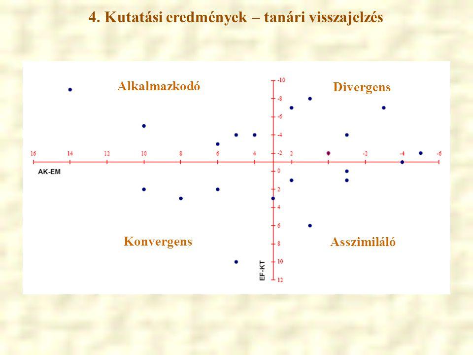 Divergens Konvergens Alkalmazkodó Asszimiláló 4. Kutatási eredmények – tanári visszajelzés
