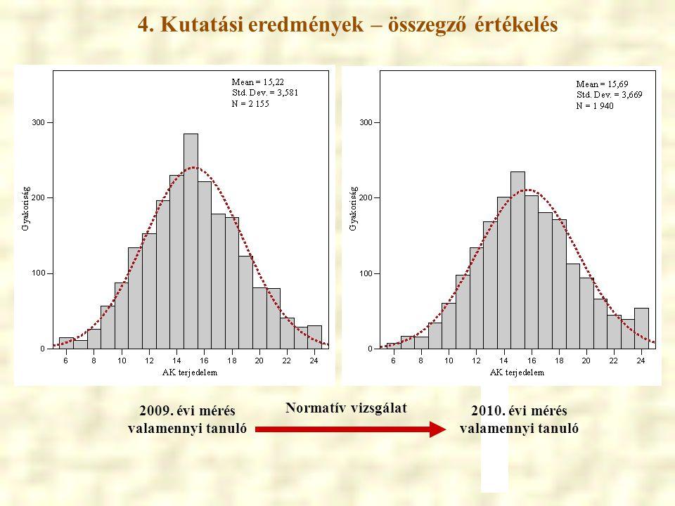 4. Kutatási eredmények – összegző értékelés 2009. évi mérés valamennyi tanuló 2010. évi mérés valamennyi tanuló Normatív vizsgálat