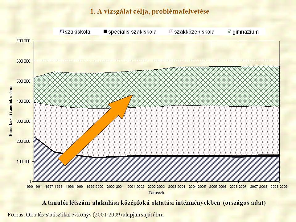 1. A vizsgálat célja, problémafelvetése A tanulói létszám alakulása középfokú oktatási intézményekben (országos adat) Forrás: Oktatás-statisztikai évk