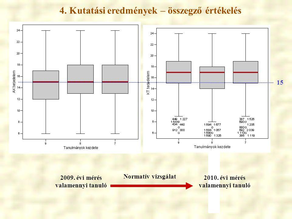 4. Kutatási eredmények – összegző értékelés 2009. évi mérés valamennyi tanuló 2010. évi mérés valamennyi tanuló Normatív vizsgálat 15