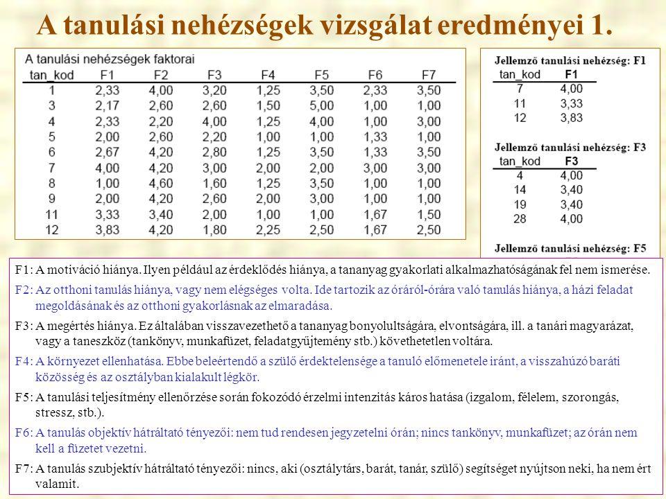 A tanulási nehézségek vizsgálat eredményei 1. F1: A motiváció hiánya. Ilyen például az érdeklődés hiánya, a tananyag gyakorlati alkalmazhatóságának fe