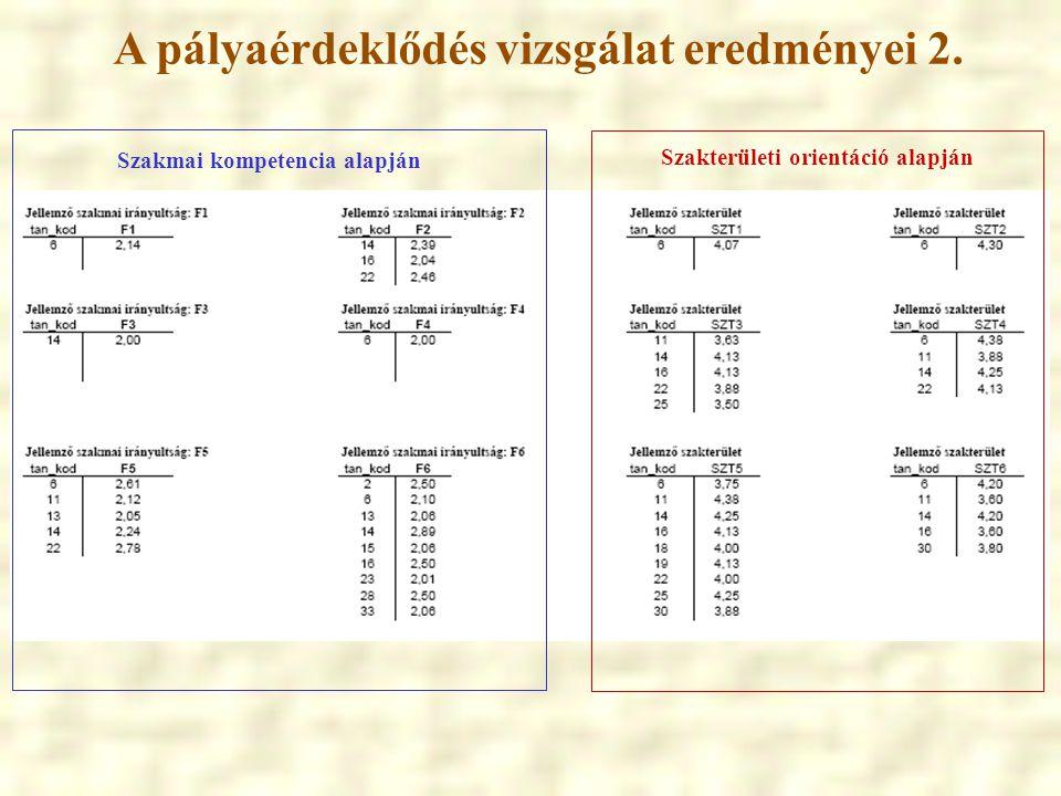 A pályaérdeklődés vizsgálat eredményei 2.