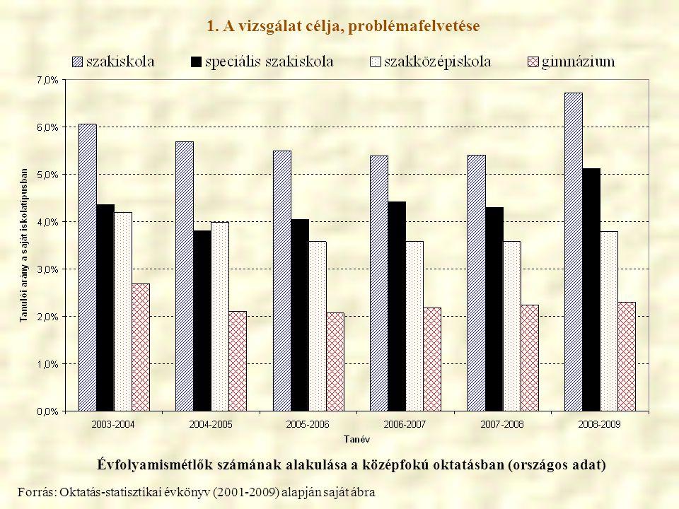 1. A vizsgálat célja, problémafelvetése Évfolyamismétlők számának alakulása a középfokú oktatásban (országos adat) Forrás: Oktatás-statisztikai évköny