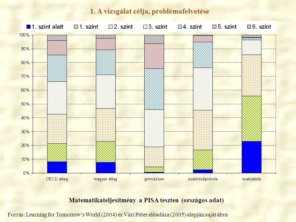 1. A vizsgálat célja, problémafelvetése Matematikateljesítmény a PISA teszten (országos adat) Forrás: Learning for Tomorrow's World (2004) és Vári Pét
