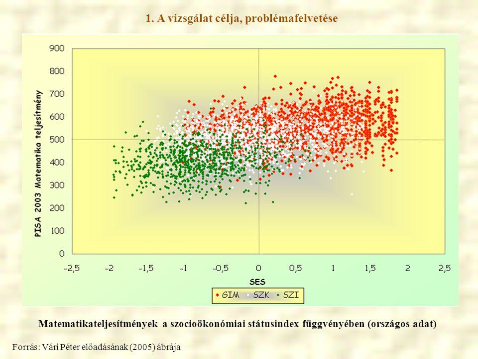 1. A vizsgálat célja, problémafelvetése Matematikateljesítmények a szocioökonómiai státusindex függvényében (országos adat) Forrás: Vári Péter előadás