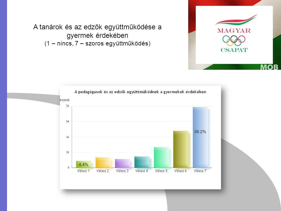 A tanárok és az edzők együttműködése a gyermek érdekében (1 – nincs, 7 – szoros együttműködés) 4,4% 39,2%