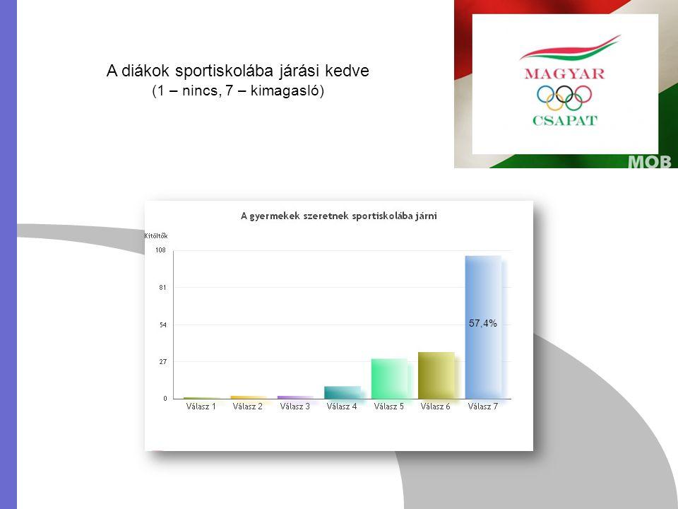 A diákok sportiskolába járási kedve (1 – nincs, 7 – kimagasló) 57,4%