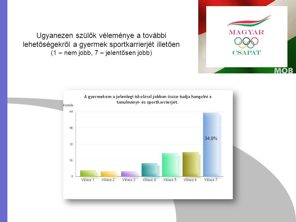 Ugyanezen szülők véleménye a további lehetőségekről a gyermek sportkarrierjét illetően (1 – nem jobb, 7 – jelentősen jobb) 34,8%