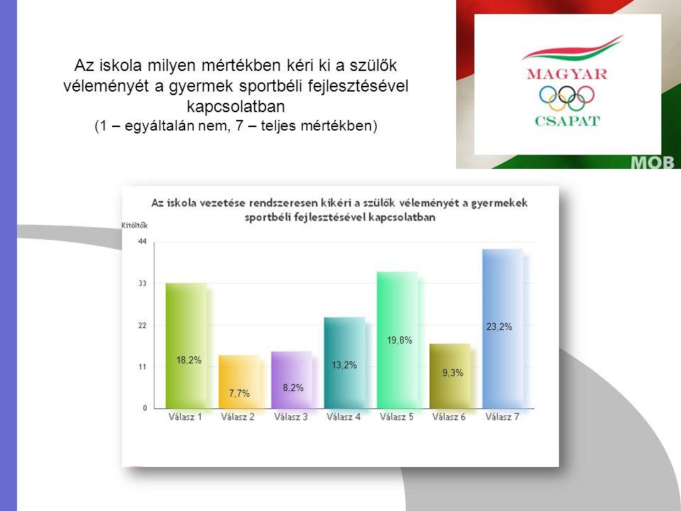 Az iskola milyen mértékben kéri ki a szülők véleményét a gyermek sportbéli fejlesztésével kapcsolatban (1 – egyáltalán nem, 7 – teljes mértékben) 18,2% 7,7% 8,2% 13,2% 19,8% 9,3% 23,2%