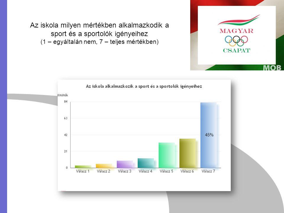 Az iskola milyen mértékben alkalmazkodik a sport és a sportolók igényeihez (1 – egyáltalán nem, 7 – teljes mértékben) 45%