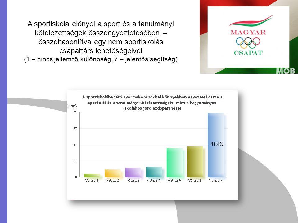 A sportiskola előnyei a sport és a tanulmányi kötelezettségek összeegyeztetésében – összehasonlítva egy nem sportiskolás csapattárs lehetőségeivel (1 – nincs jellemző különbség, 7 – jelentős segítség) 41,4%