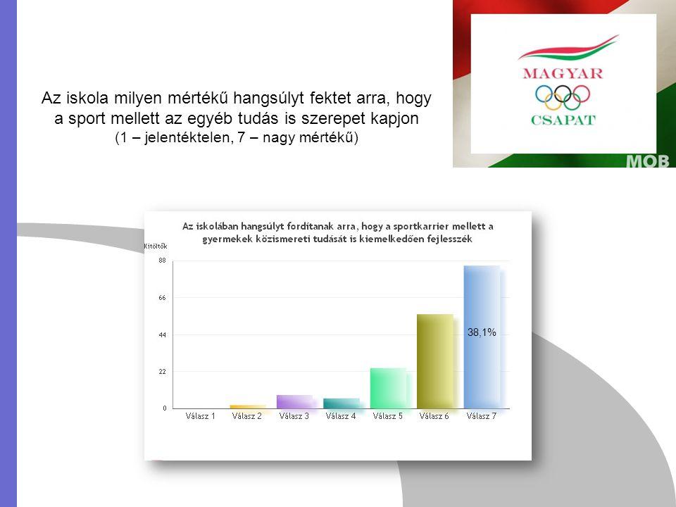 Az iskola milyen mértékű hangsúlyt fektet arra, hogy a sport mellett az egyéb tudás is szerepet kapjon (1 – jelentéktelen, 7 – nagy mértékű) 38,1%
