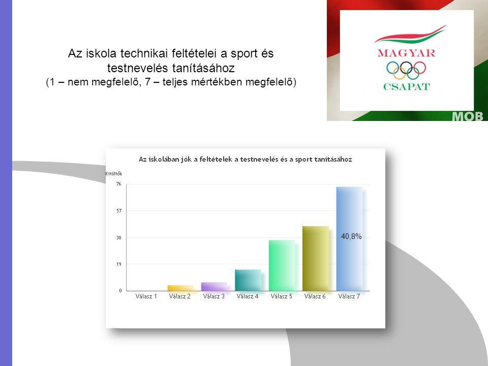 Az iskola technikai feltételei a sport és testnevelés tanításához (1 – nem megfelelő, 7 – teljes mértékben megfelelő) 40,8%