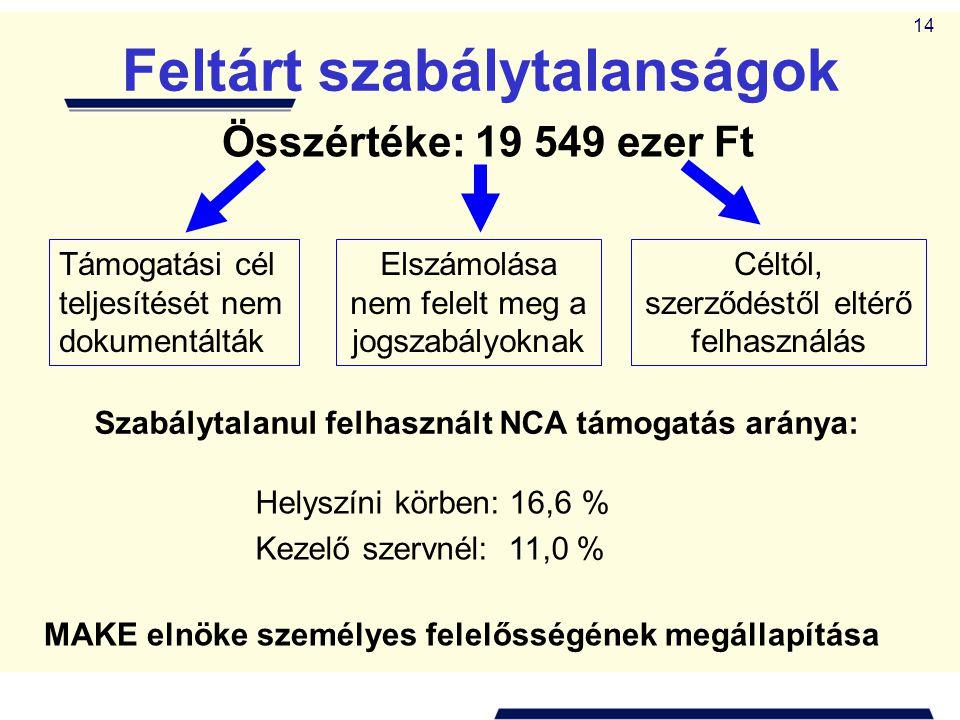 14 Feltárt szabálytalanságok Összértéke: 19 549 ezer Ft Támogatási cél teljesítését nem dokumentálták Elszámolása nem felelt meg a jogszabályoknak Céltól, szerződéstől eltérő felhasználás Szabálytalanul felhasznált NCA támogatás aránya: Helyszíni körben: 16,6 % Kezelő szervnél: 11,0 % MAKE elnöke személyes felelősségének megállapítása