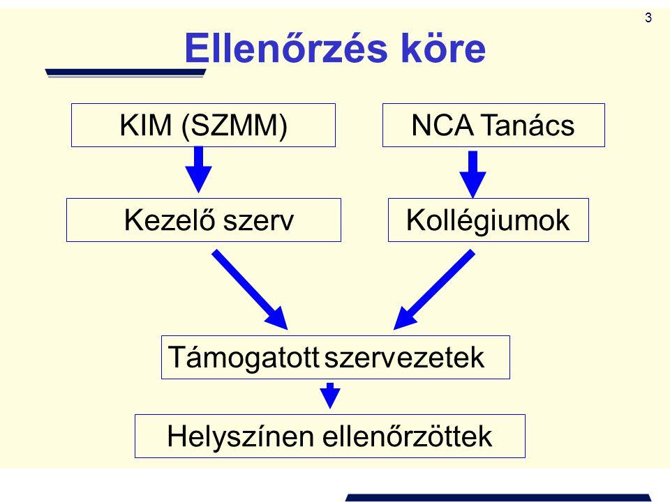 3 Ellenőrzés köre NCA TanácsKIM (SZMM) Kezelő szerv Támogatott szervezetek Helyszínen ellenőrzöttek Kollégiumok