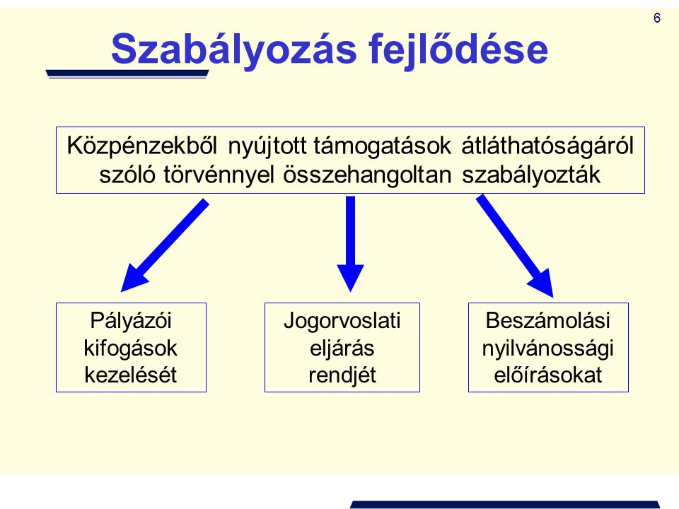 6 Szabályozás fejlődése Közpénzekből nyújtott támogatások átláthatóságáról szóló törvénnyel összehangoltan szabályozták Pályázói kifogások kezelését Jogorvoslati eljárás rendjét Beszámolási nyilvánossági előírásokat