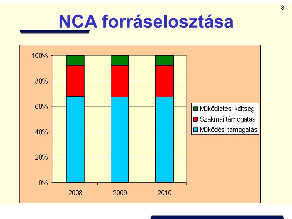 8 NCA forráselosztása