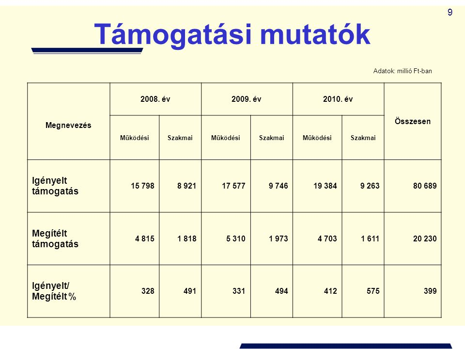 9 Támogatási mutatók Adatok: millió Ft-ban Megnevezés 2008. év2009. év2010. év Összesen MűködésiSzakmaiMűködésiSzakmaiMűködésiSzakmai Igényelt támogat