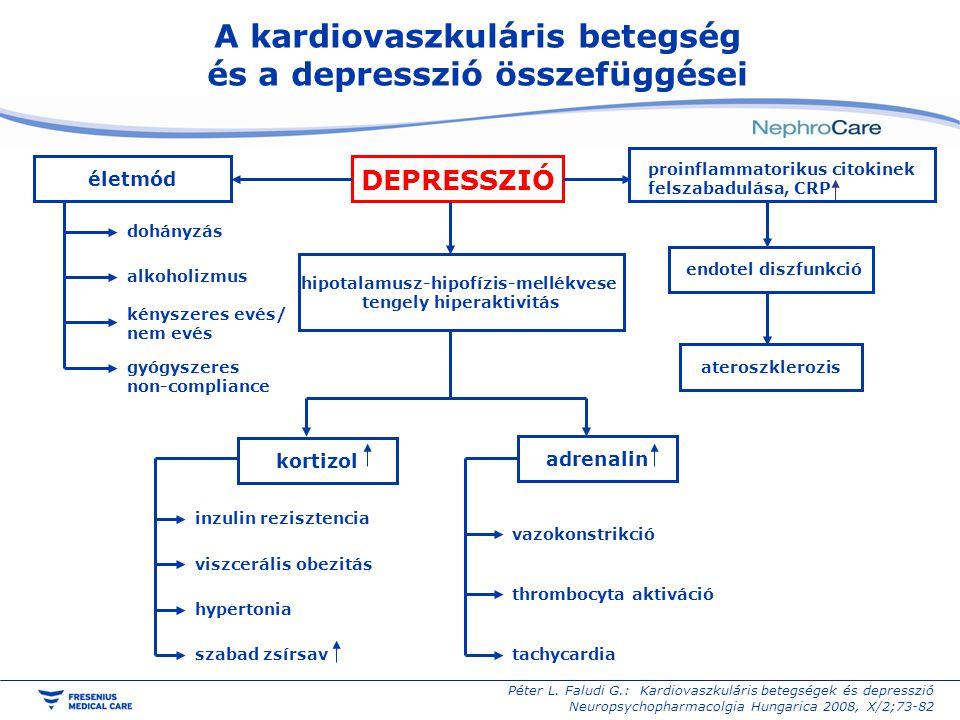 A kardiovaszkuláris betegség és a depresszió összefüggései DEPRESSZIÓ hipotalamusz-hipofízis-mellékvese tengely hiperaktivitás proinflammatorikus cito