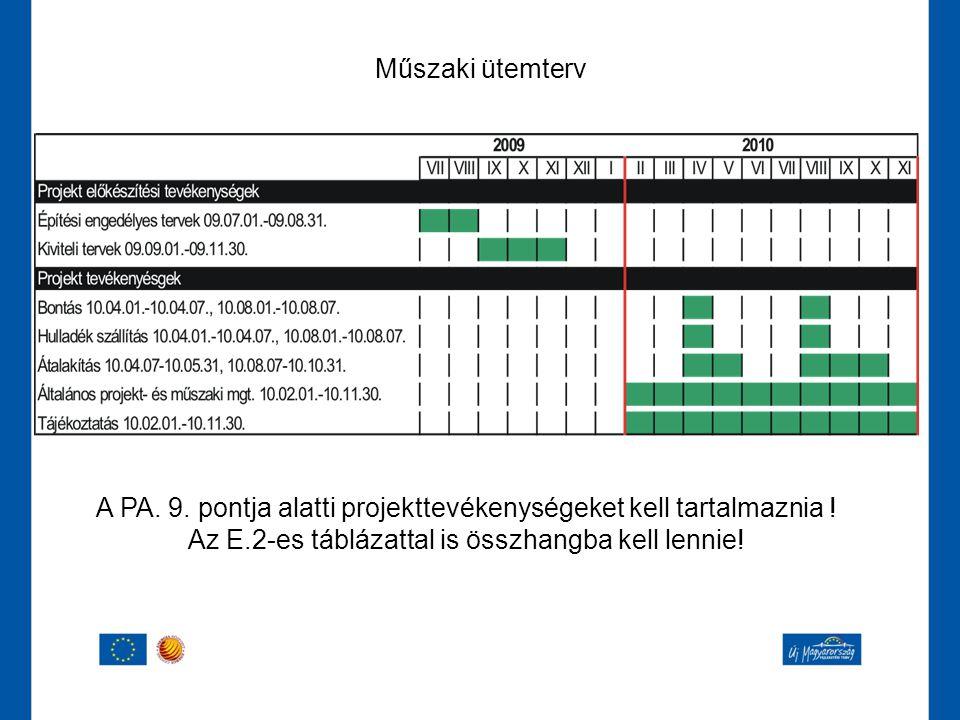 Műszaki ütemterv A PA. 9. pontja alatti projekttevékenységeket kell tartalmaznia ! Az E.2-es táblázattal is összhangba kell lennie!