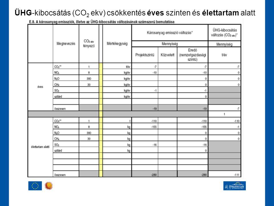 ÜHG-kibocsátás (CO 2 ekv) csökkentés éves szinten és élettartam alatt